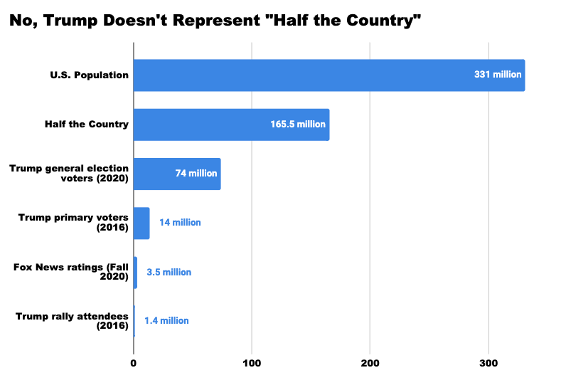 No, Trump Does Not Represent Half the Country